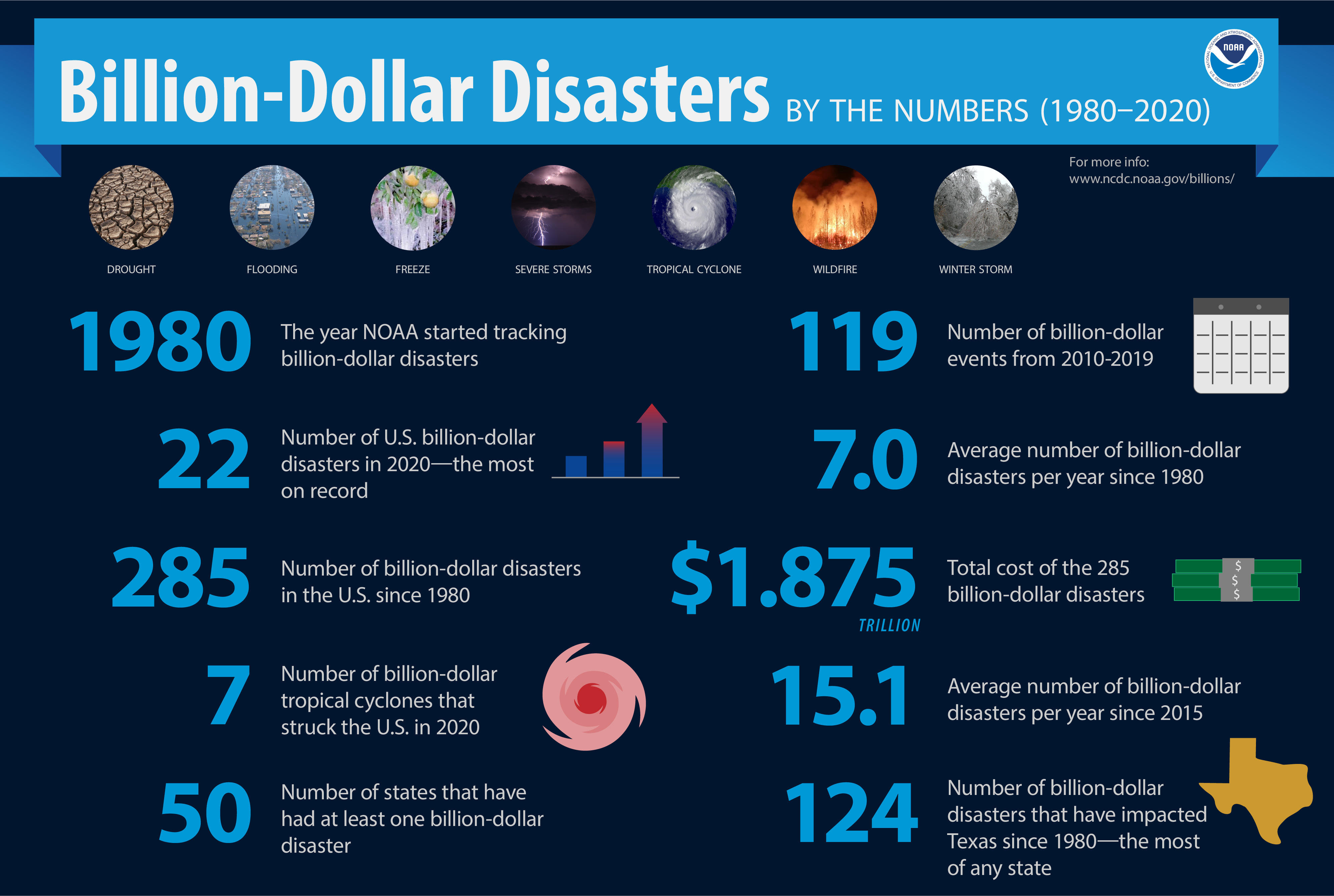 Billion Dollar Disasters 1980-2020 By The Numbers Infographic