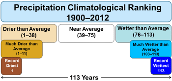 Precipitation Climatological Ranking