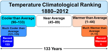 Temperature Climatological Ranking