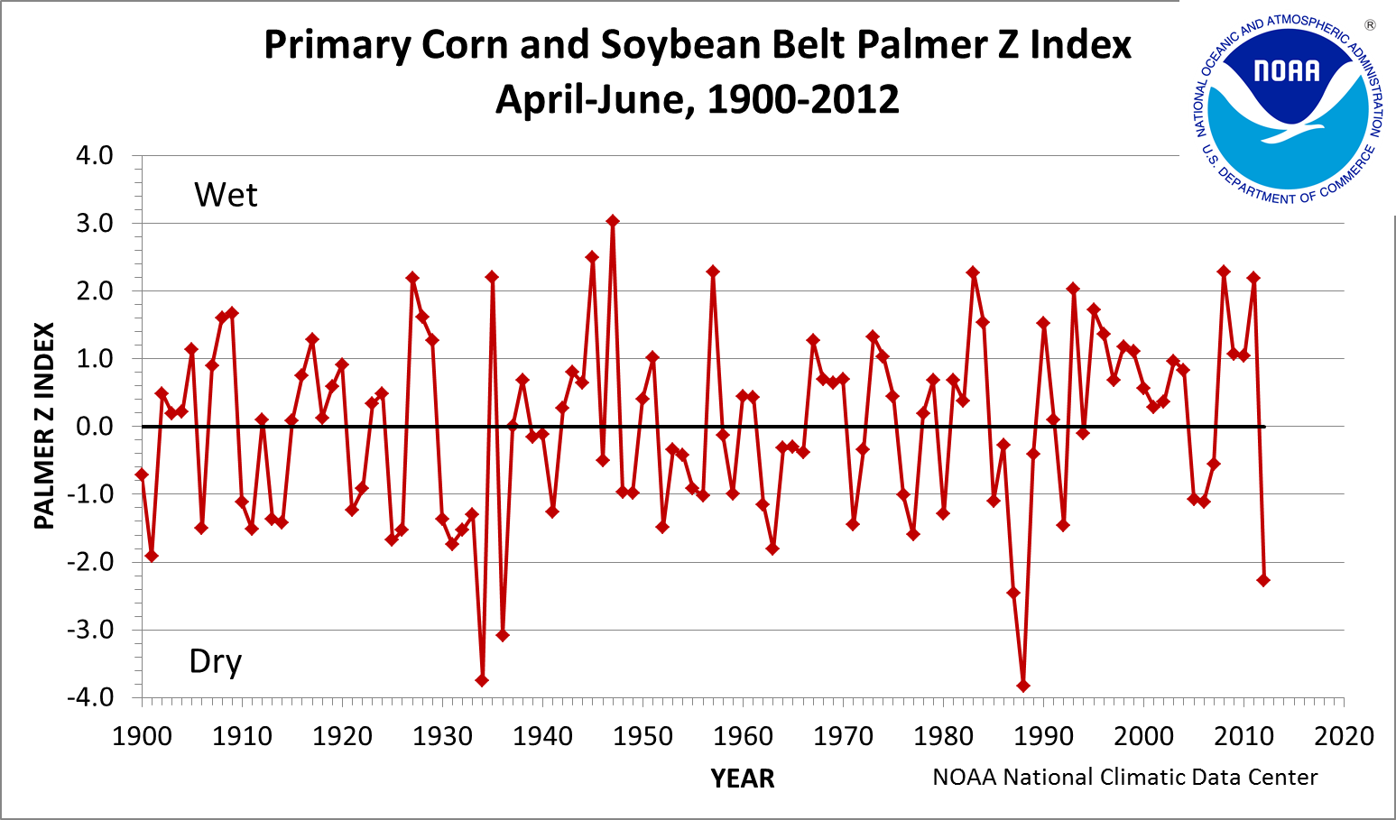 Primary Corn and Soybean Belt Palmer Z Index, April-June, 1895-2012