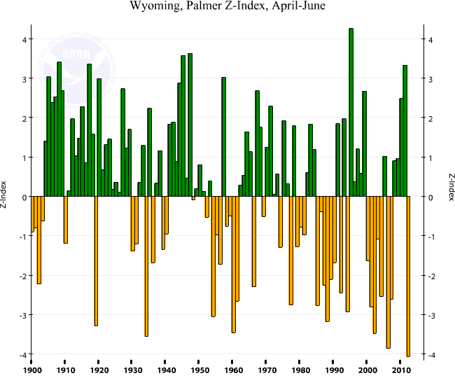 Wyoming statewide Palmer Z Index, April-June, 1895-2012