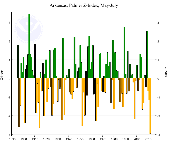 Arkansas statewide Palmer Z Index, May-July, 1895-2012