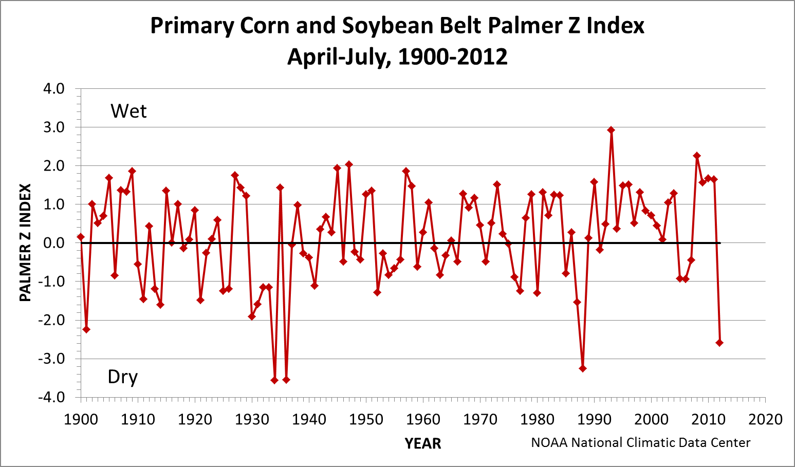 Primary Corn and Soybean Belt Palmer Z Index, April-July, 1895-2012