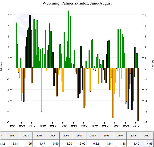 Wyoming statewide average Palmer Z Index, June-August, 1895-2012