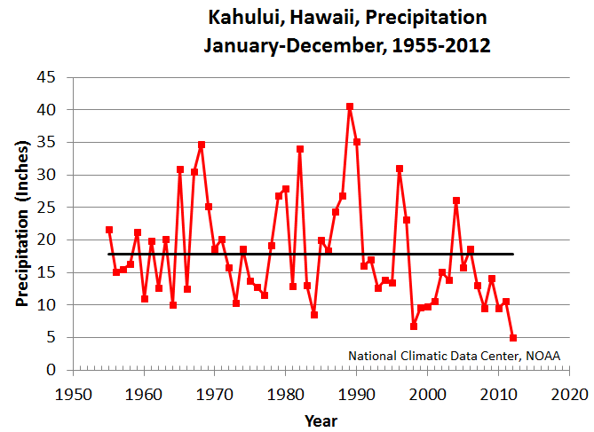 Kahului, Hawaii, precipitation, January-December, 1955-2012