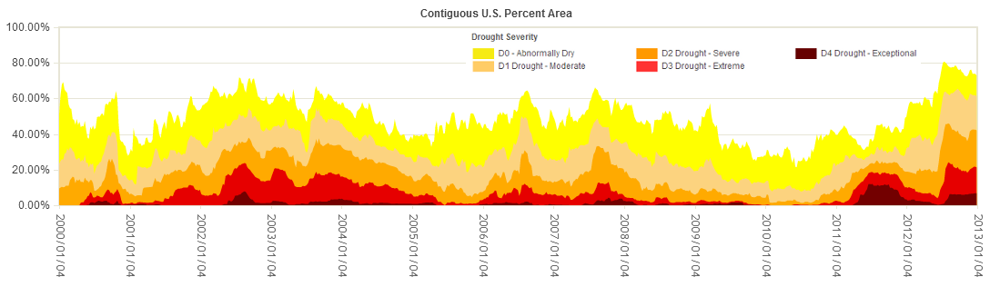 Percent of US Area in Moderate to Exceptional Drought since 2000 (based on USDM)