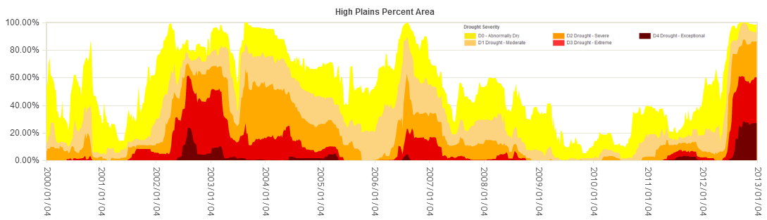 Percent area of the High Plains in moderate to exceptional drought, 2000-2012, based on the USDM