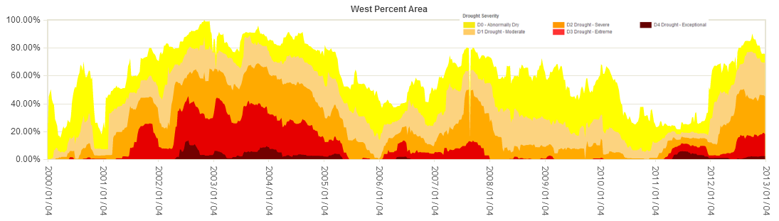 Percent area of the West in moderate to exceptional drought, 2000-2012, based on the USDM