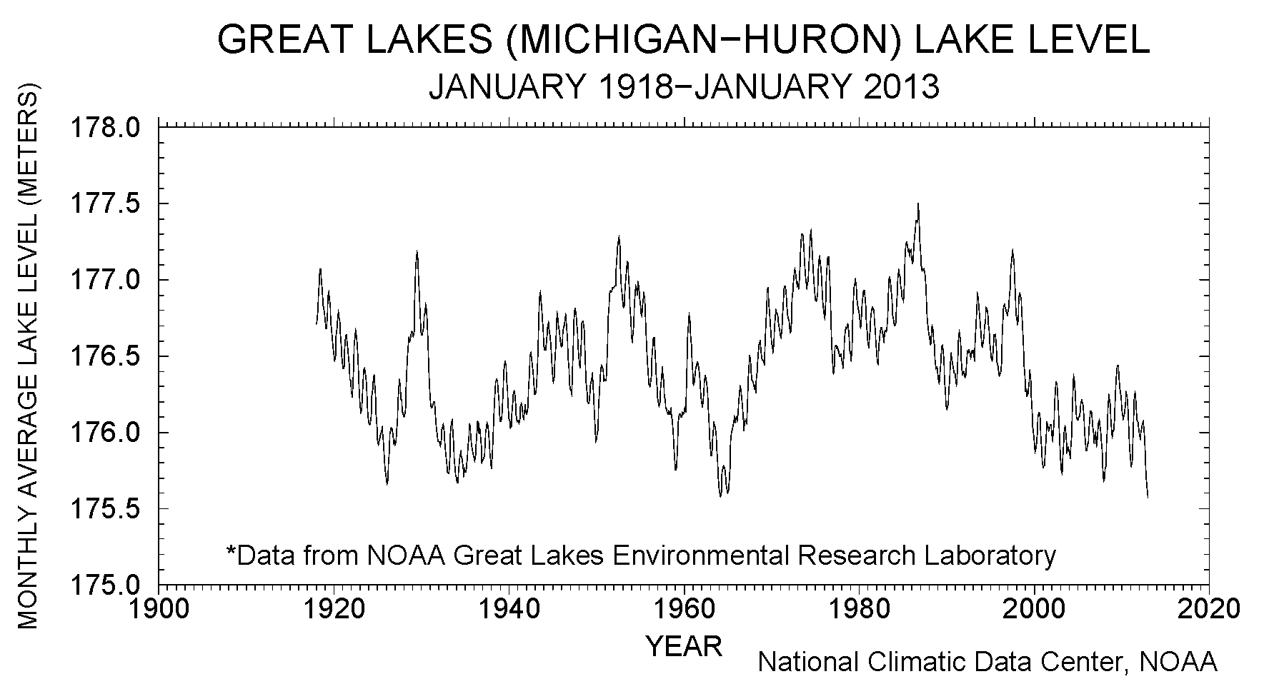 Monthly level (meters) of Great Lakes Michigan and Huron, January 1918-January 2013