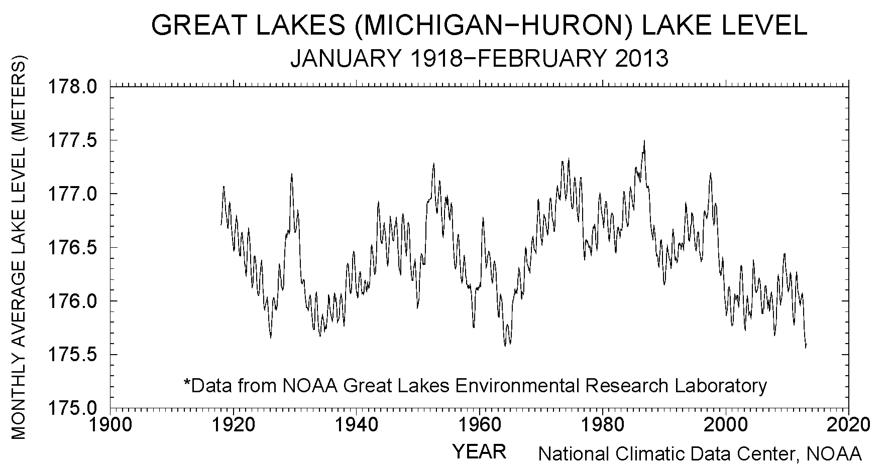 Monthly level (meters) of Great Lakes Michigan and Huron, January 1918-February 2013