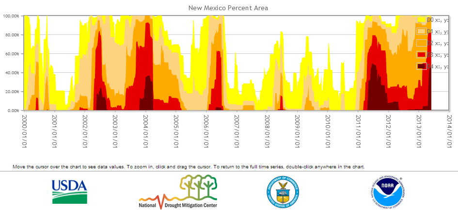 New Mexico prcent area in moderate to exceptional drought, 2000-2013