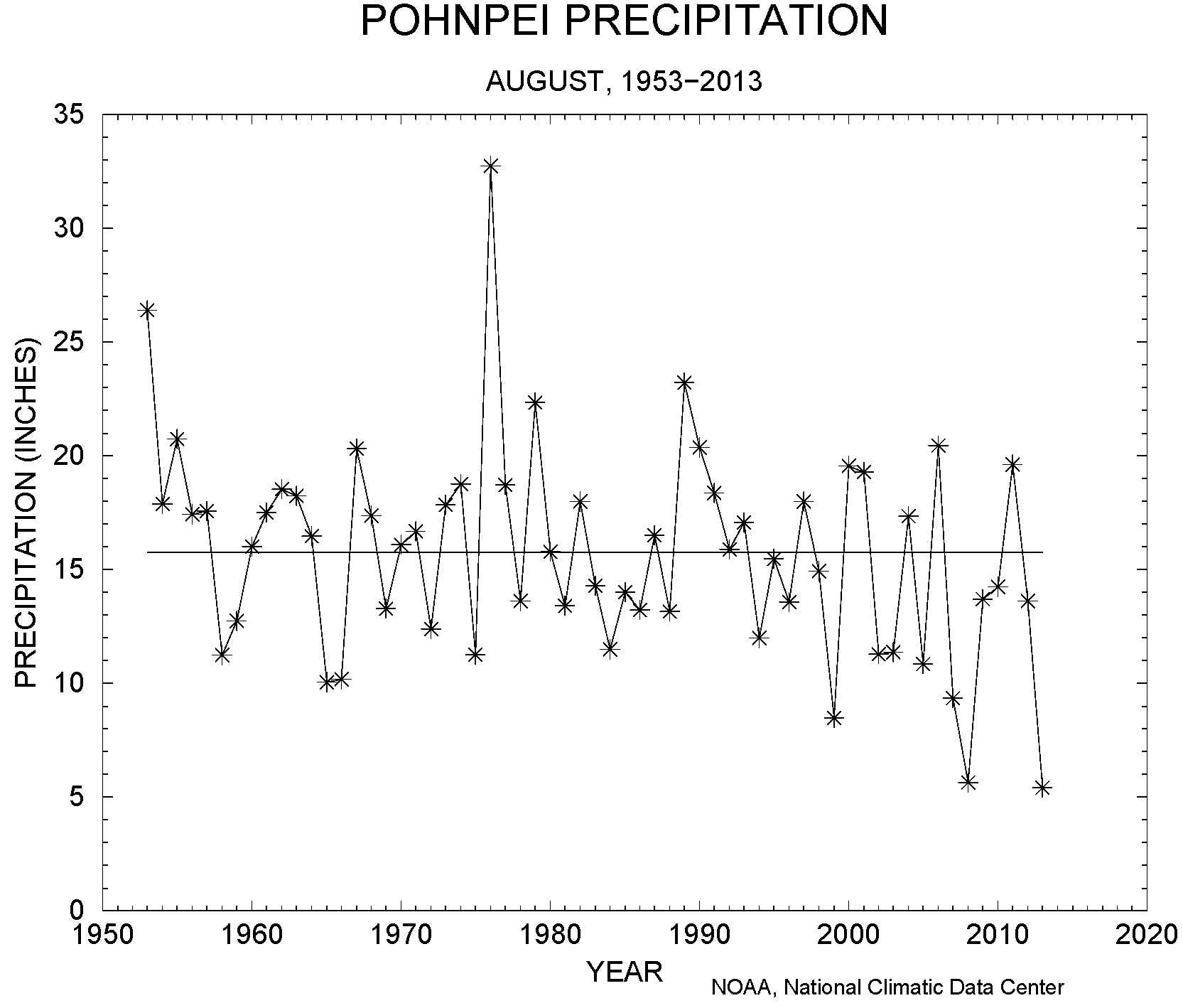 Pohnpei precipitation, August, 1953-2013