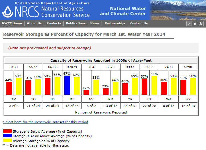 USDA West statewide reservoir status
