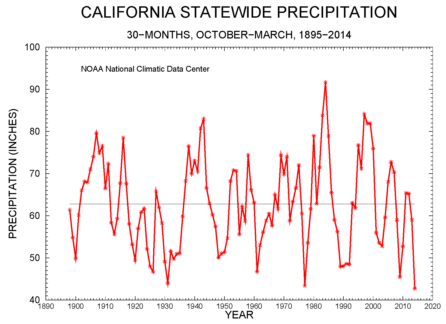 California statewide precipitation, 30-month periods October-March, 1895-2014
