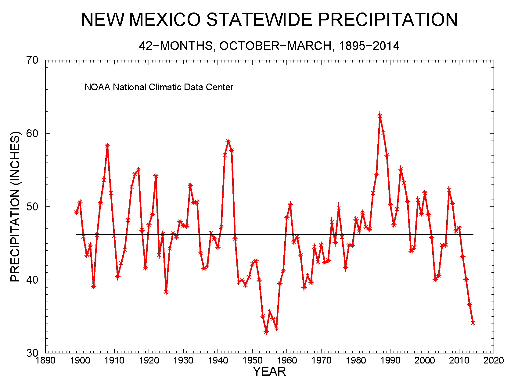New Mexico statewide precipitation, 42-month periods October-March, 1895-2014