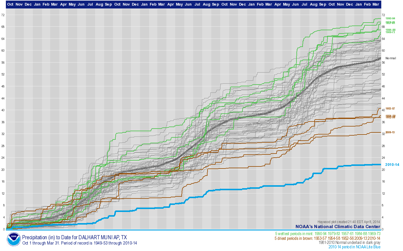 42-month precipitation, October-March, 1895-2014, for Dalhart, Texas