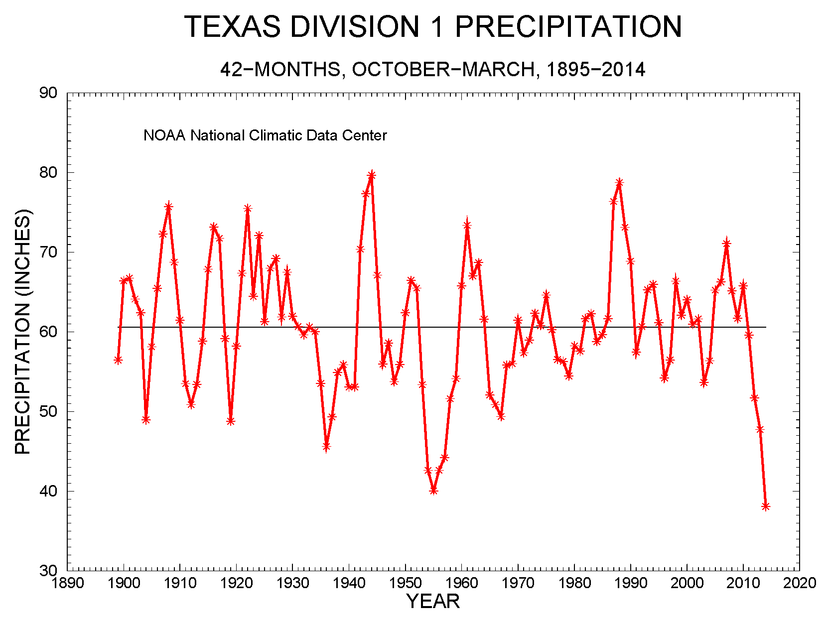 42-month precipitation, October-March, 1895-2014, for the Texas Panhandle