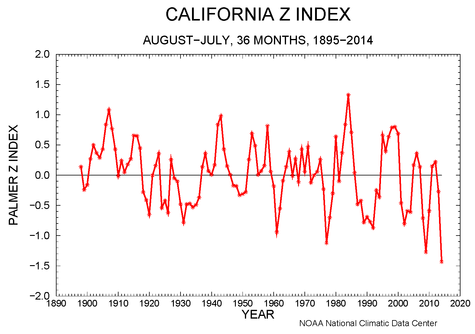 California statewide Palmer Z Index, 36 months, August-July, 1895-2014