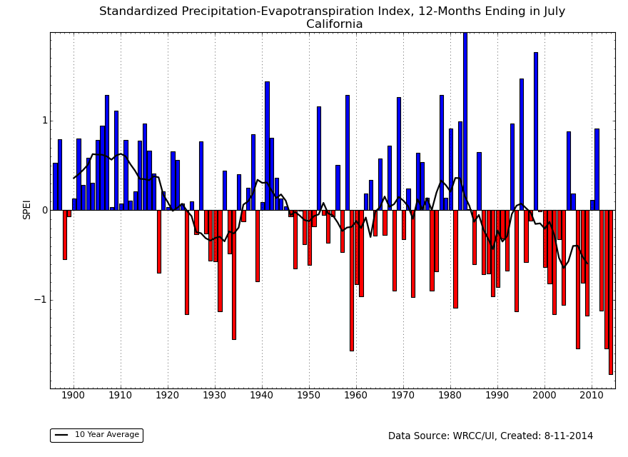 12-month SPEI for California, ending in July, 1895-2014