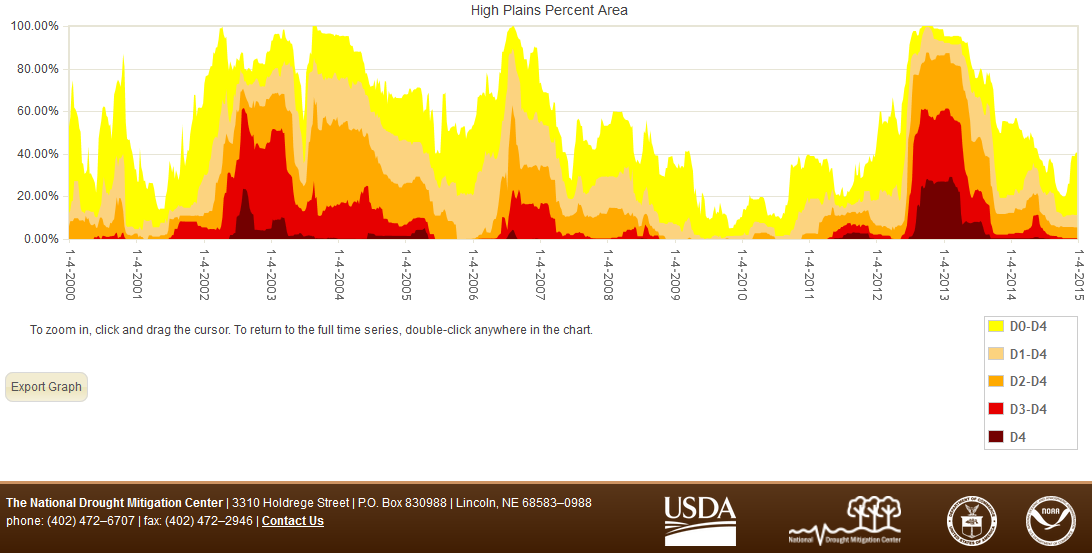 Percent area of the High Plains in moderate to exceptional drought, 2000-2014, based on the USDM