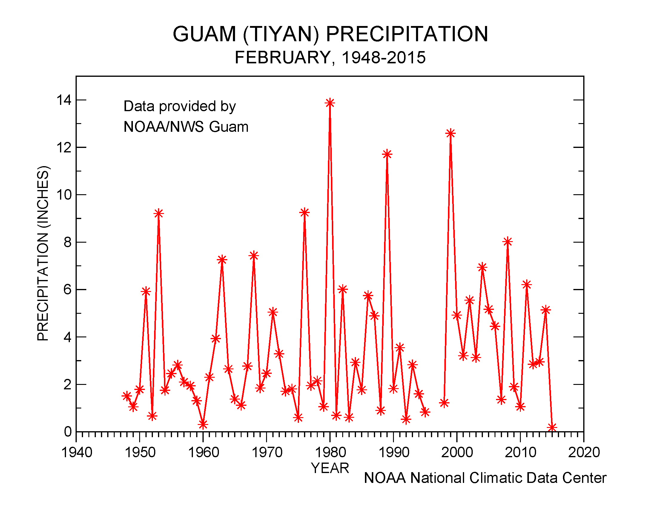 Guam precipitation, February, 1948-2015