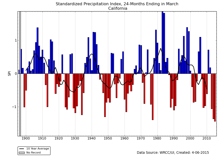 California 24-month SPI, March, 1895-2015