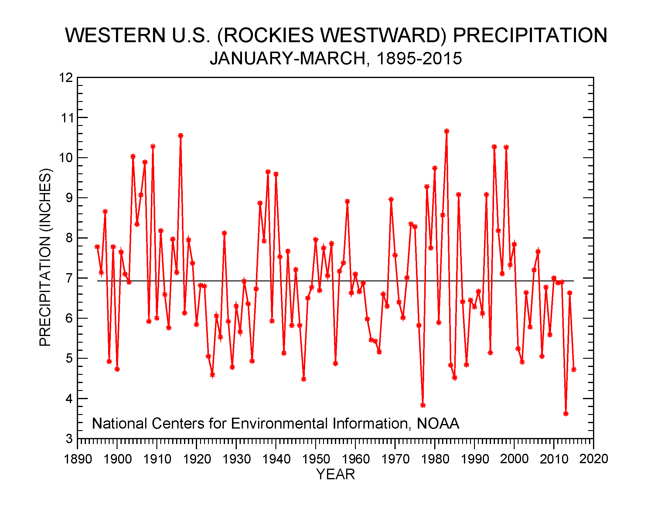 Western U.S. precipitation, January-March, 1895-2015
