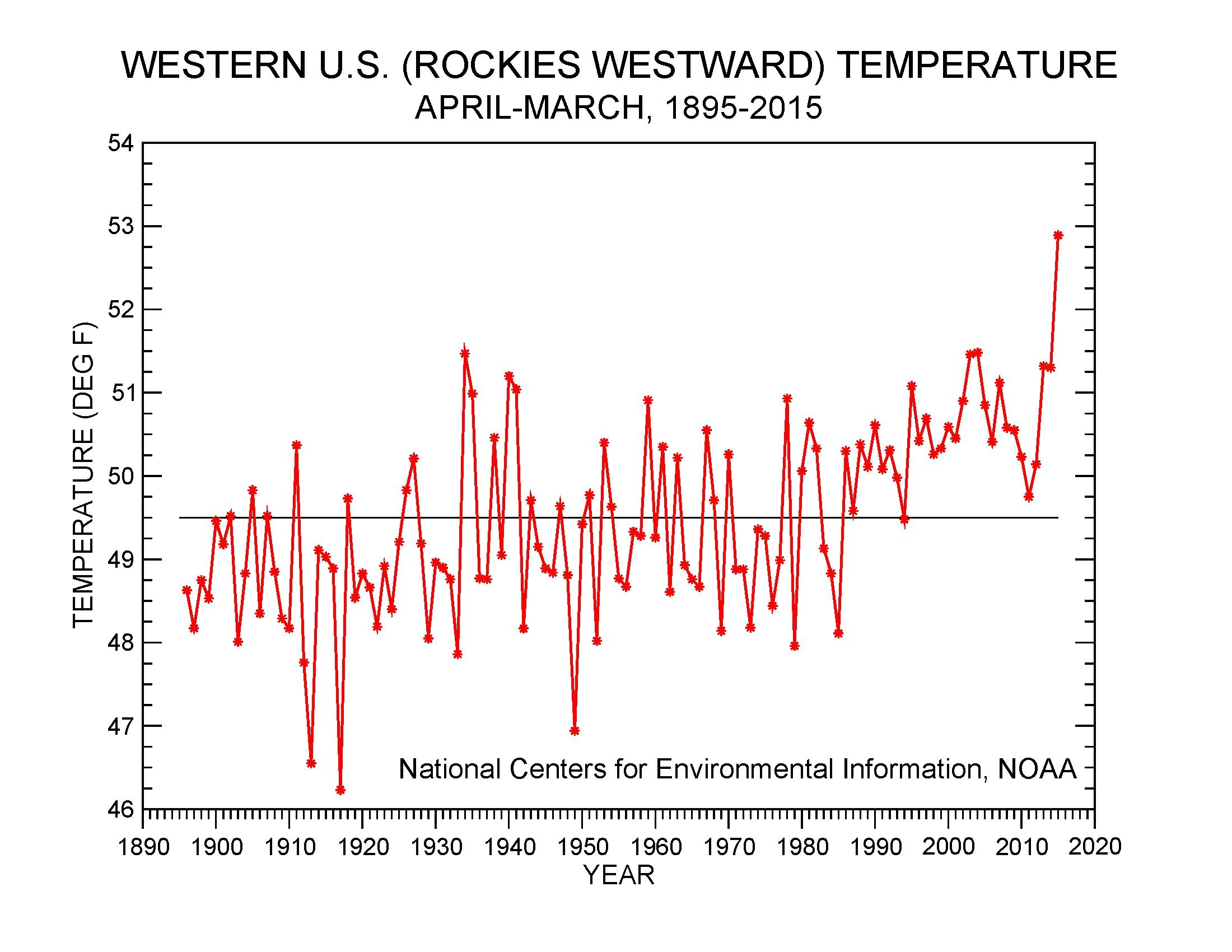Western U.S. temperature, April-March, 1895-2015