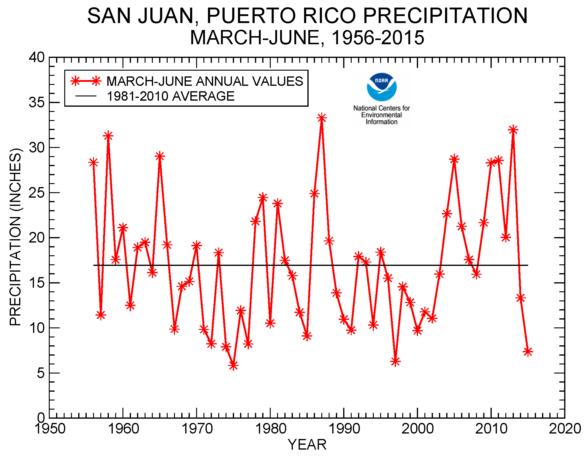 San Juan, Puerto Rico precipitation, March-June, 1956-2015