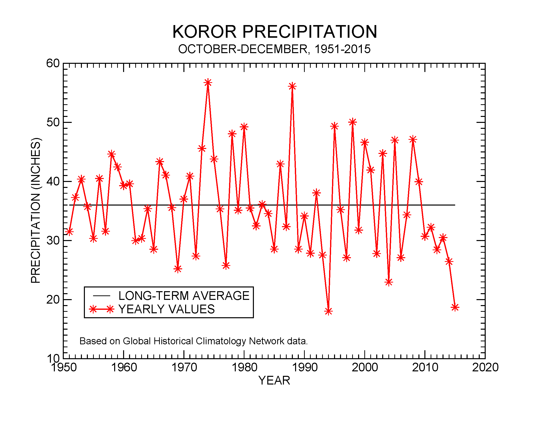 Precipitation at Koror, October-December, 1951-2015