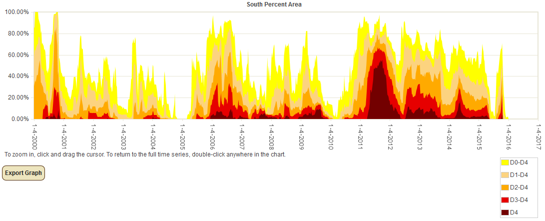 Percent Area of Southern Plains in Moderate to Exceptional Drought since 2000 (based on USDM)