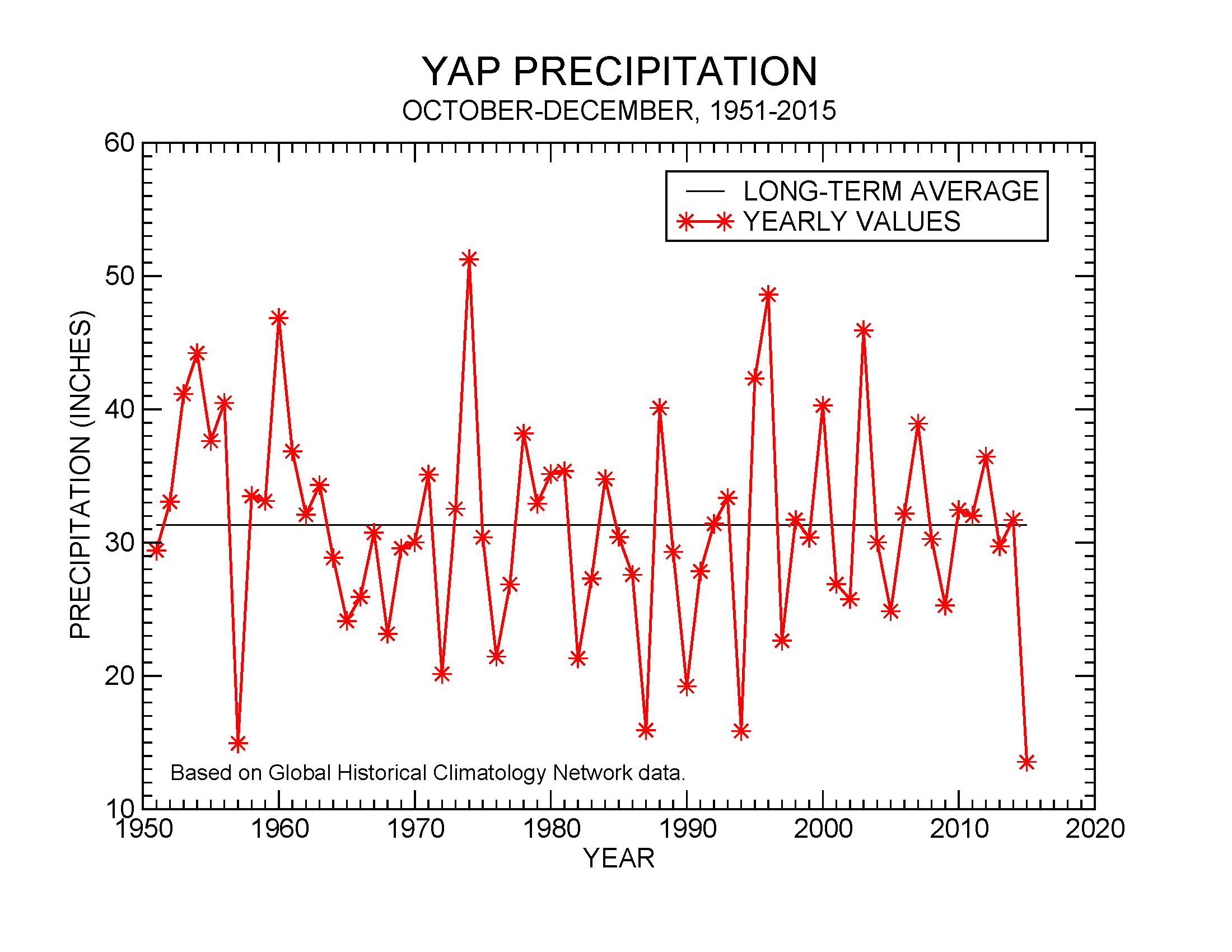 Precipitation at Yap, October-December, 1951-2015