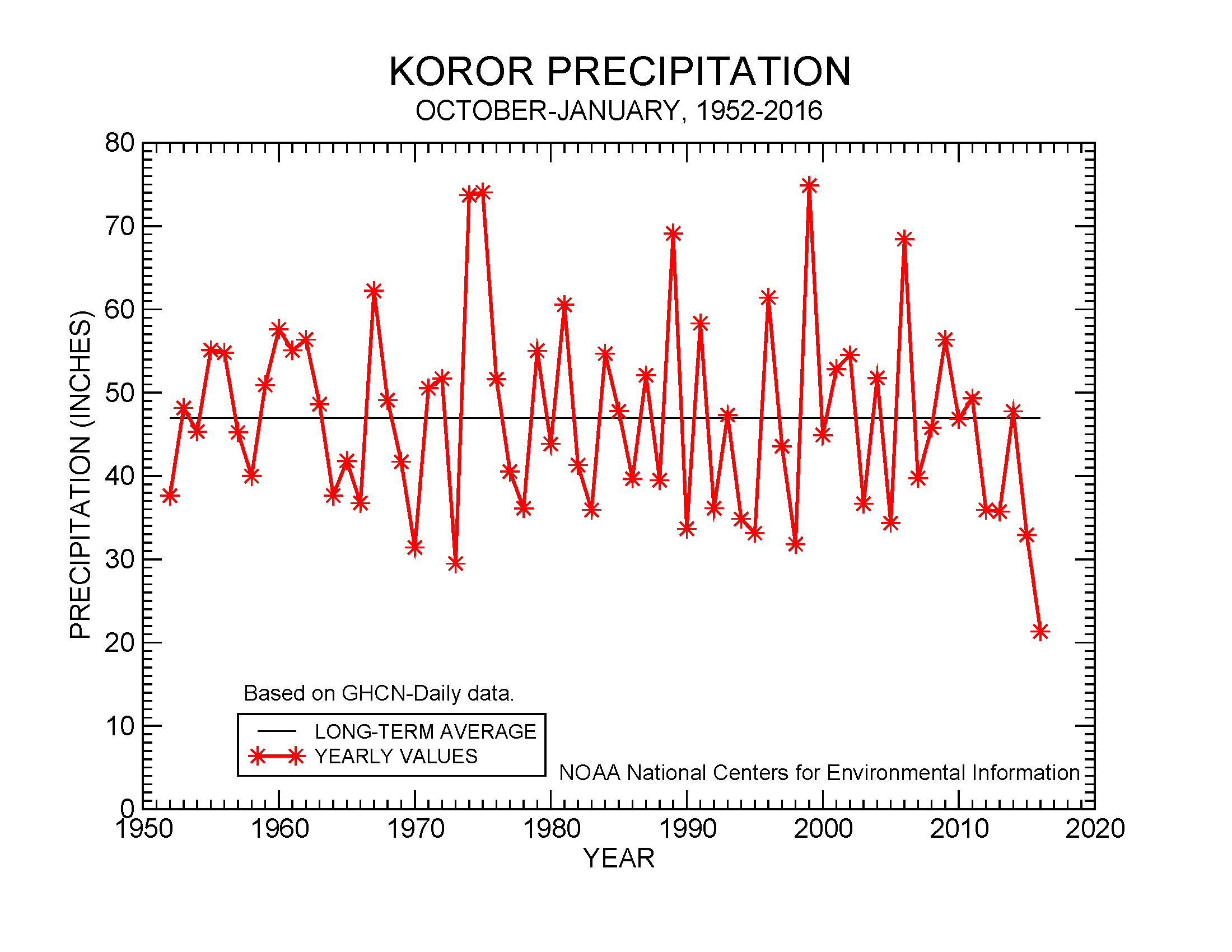 October-January precipitation for Koror, 1952-2016