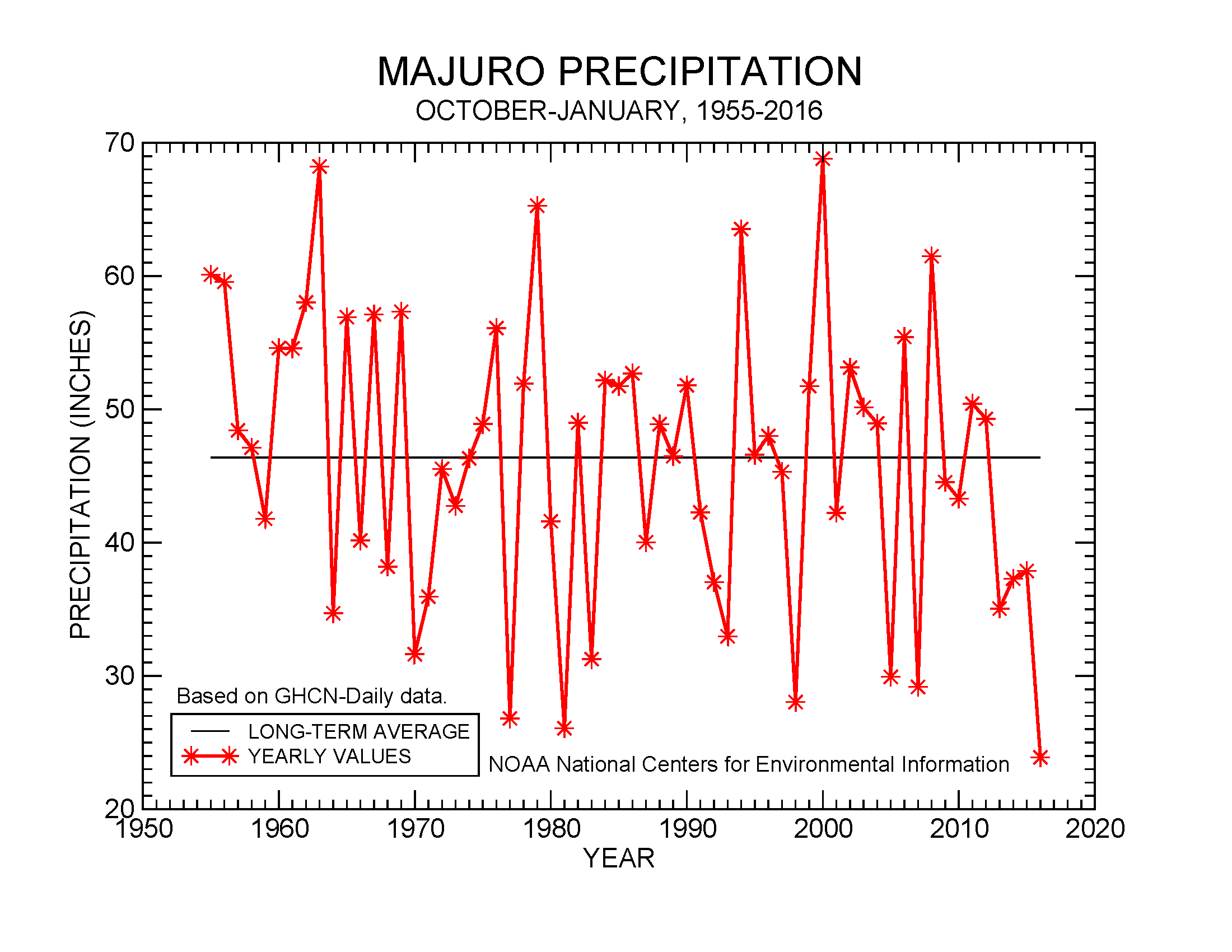 October-January precipitation for Majuro, 1955-2016