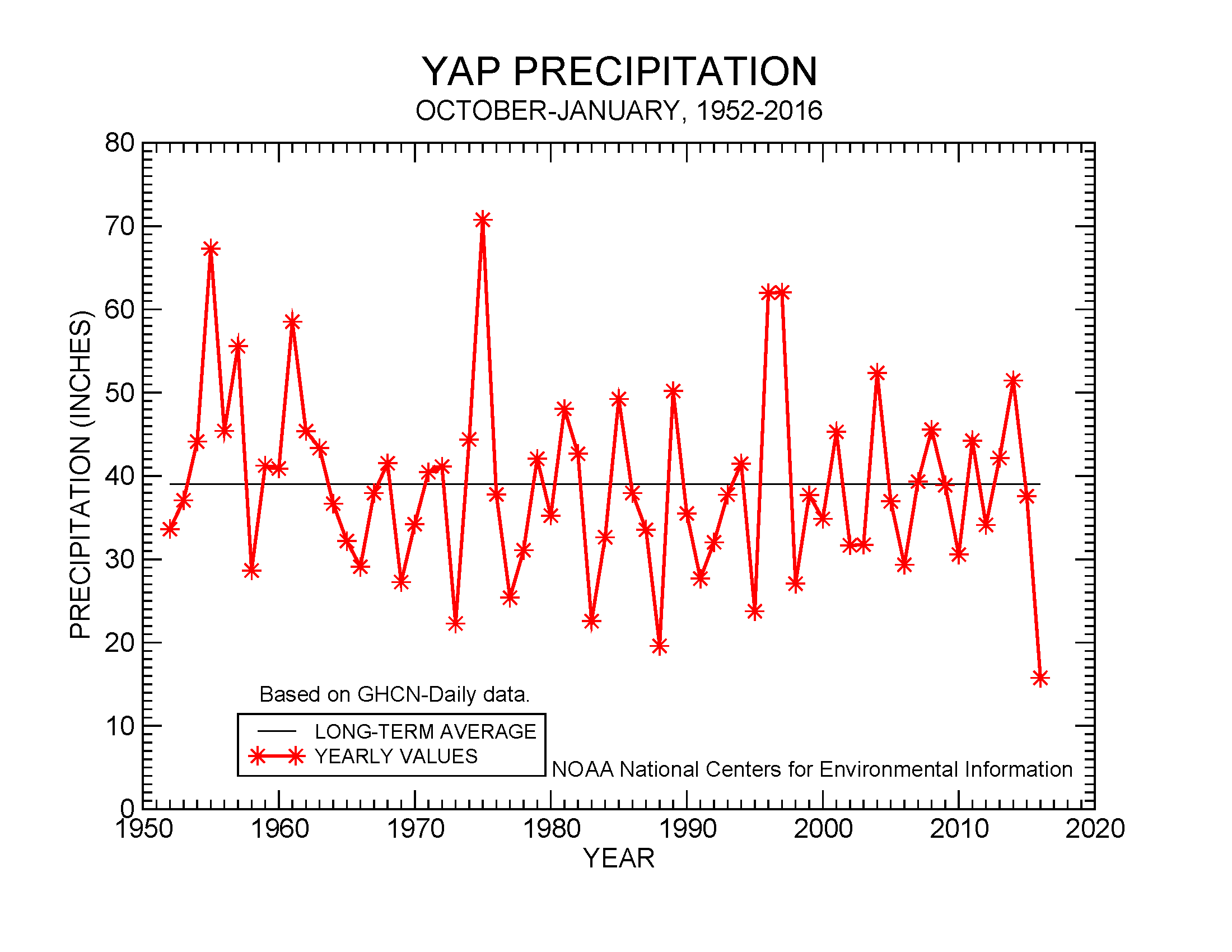 October-January precipitation for Yap, 1952-2016