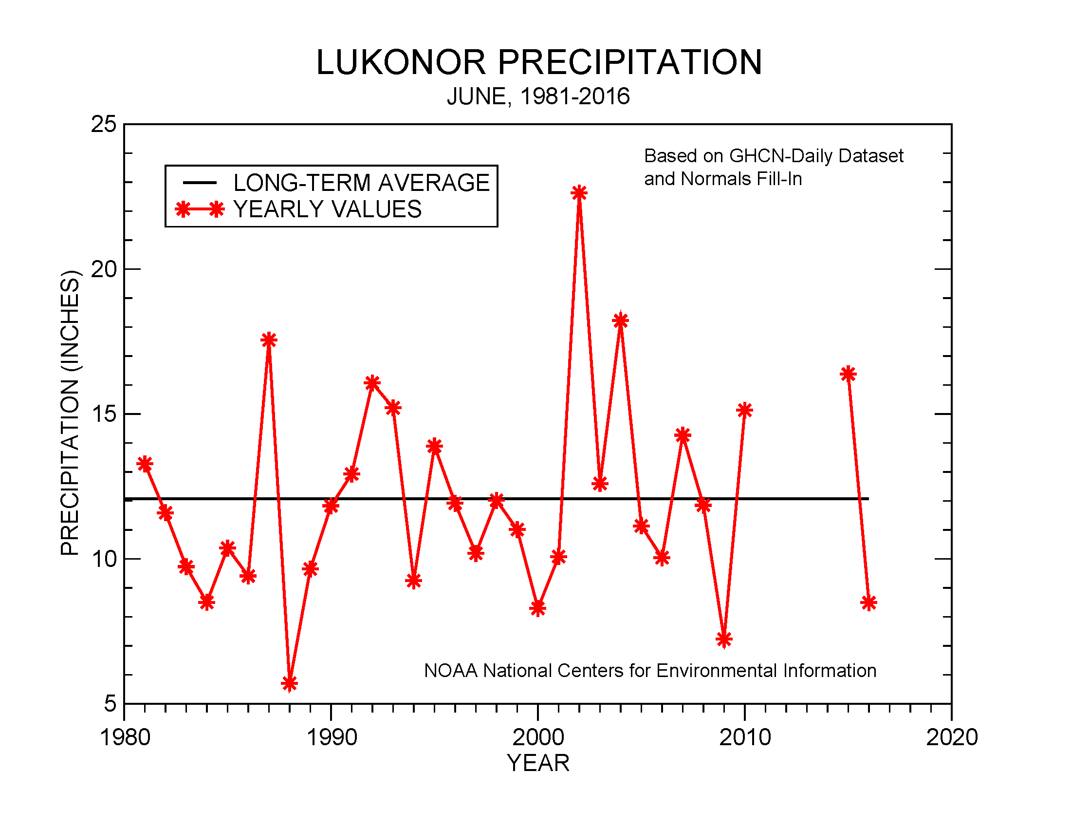 June precipitation at Lukonor, 1981-2016
