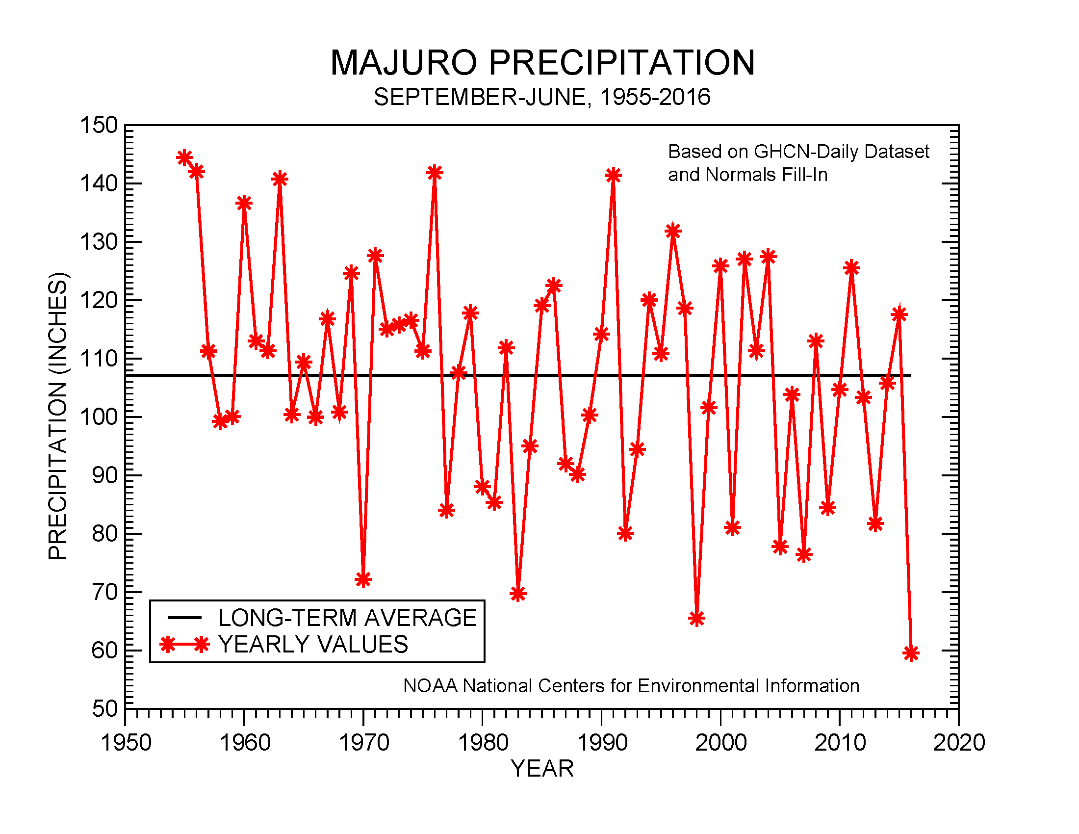 September-June precipitation for Majuro, 1955-2016