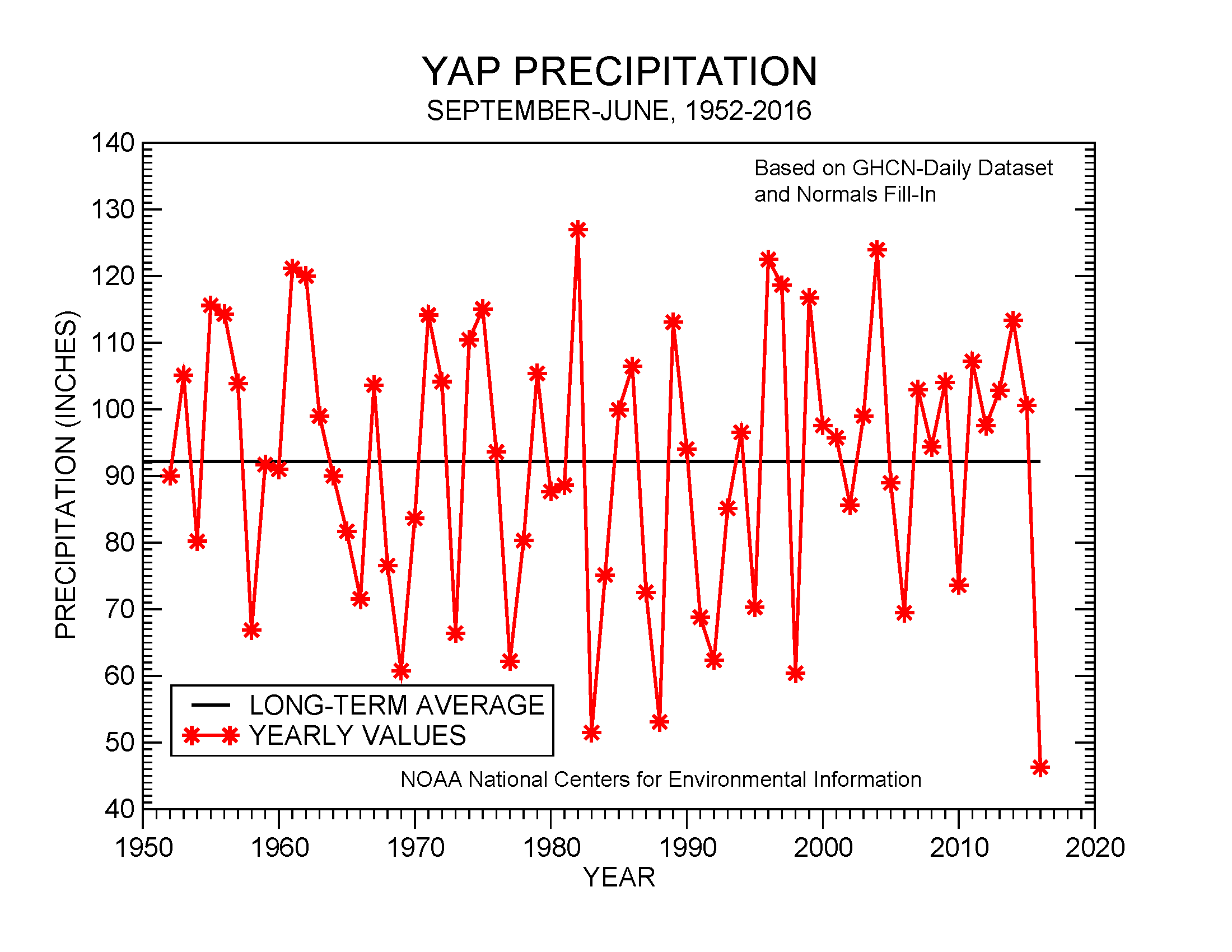 September-June precipitation at Yap, 1952-2016