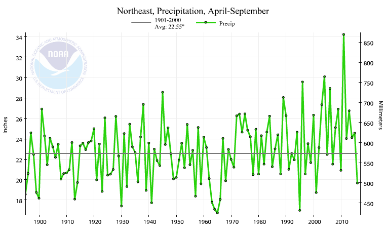 Northeast region precipitation, April-September, 1895-2016