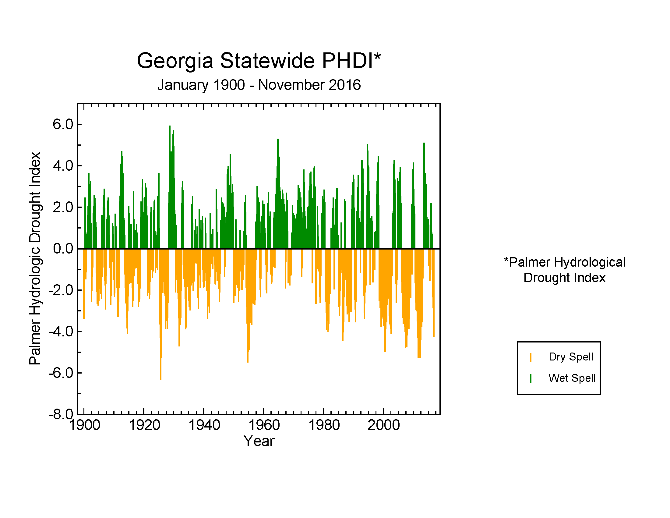 Georgia statewide Palmer Hydrological Drought Index, January 1900-November 2016