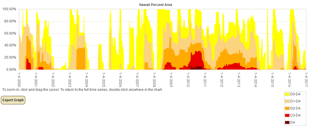 Percent Area of Hawaii in Moderate to Exceptional Drought since 2000 (based on USDM)