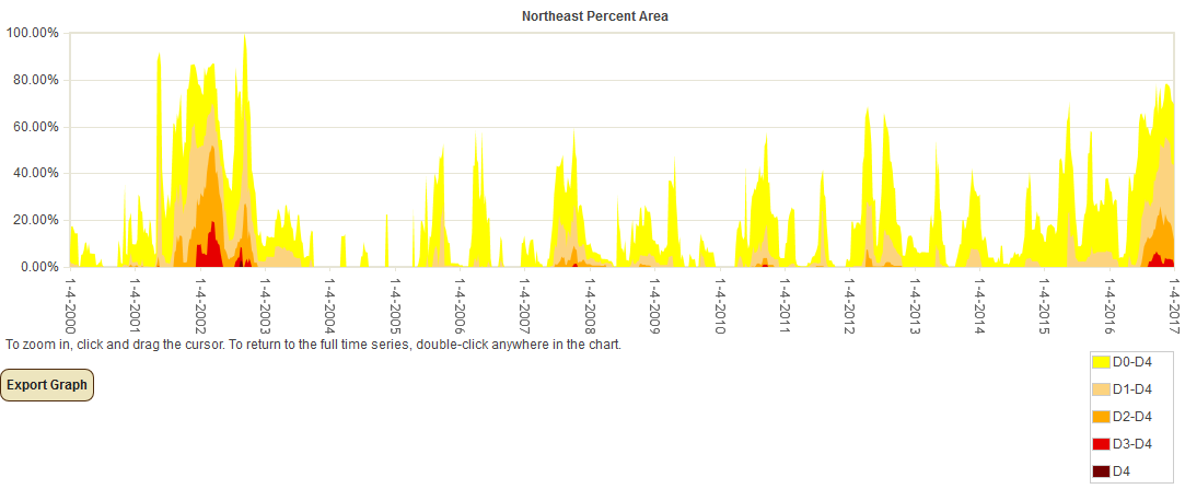 Percent Area of Northeast U.S. in Moderate to Exceptional Drought since 2000 (based on USDM)