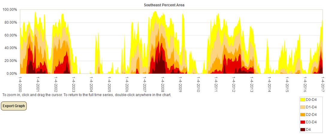 Percent Area of Southeast U.S. in Moderate to Exceptional Drought since 2000 (based on USDM)
