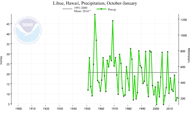 Lihue, Hawaii, precipitation, October-January, 1951-2017