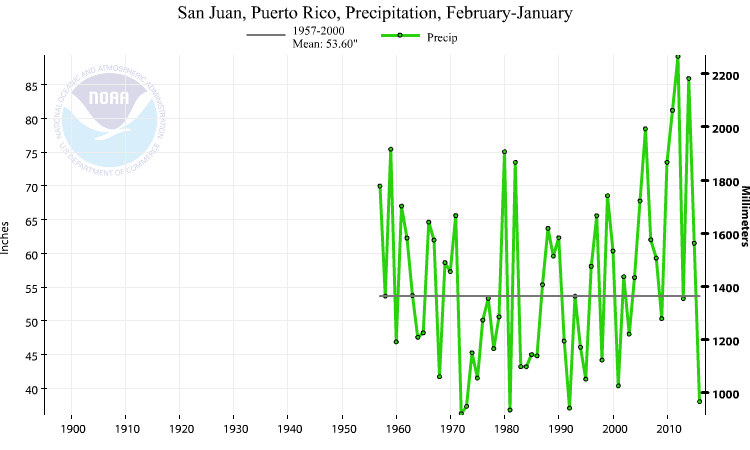 San Juan, Puerto Rico, precipitation, February-January, 1956-2017
