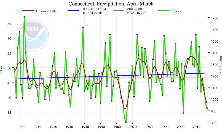 Connecticut statewide precipitation, April-March, 1895-2017