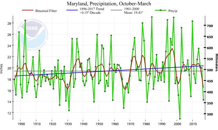 Maryland statewide precipitation, October-March, 1895-2017