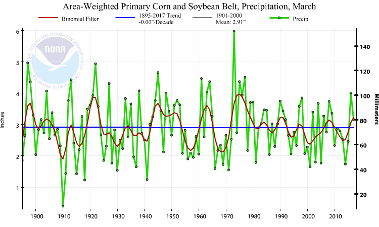 Primary Corn and Soybean Belt precipitation, March, 1895-2017