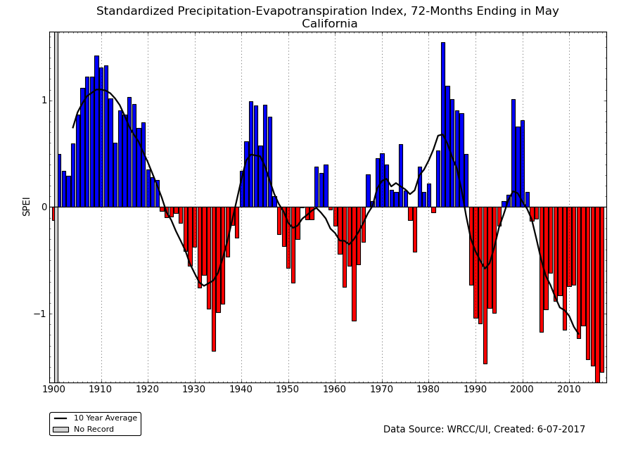 72-month SPEI for California, May, 1895-2017