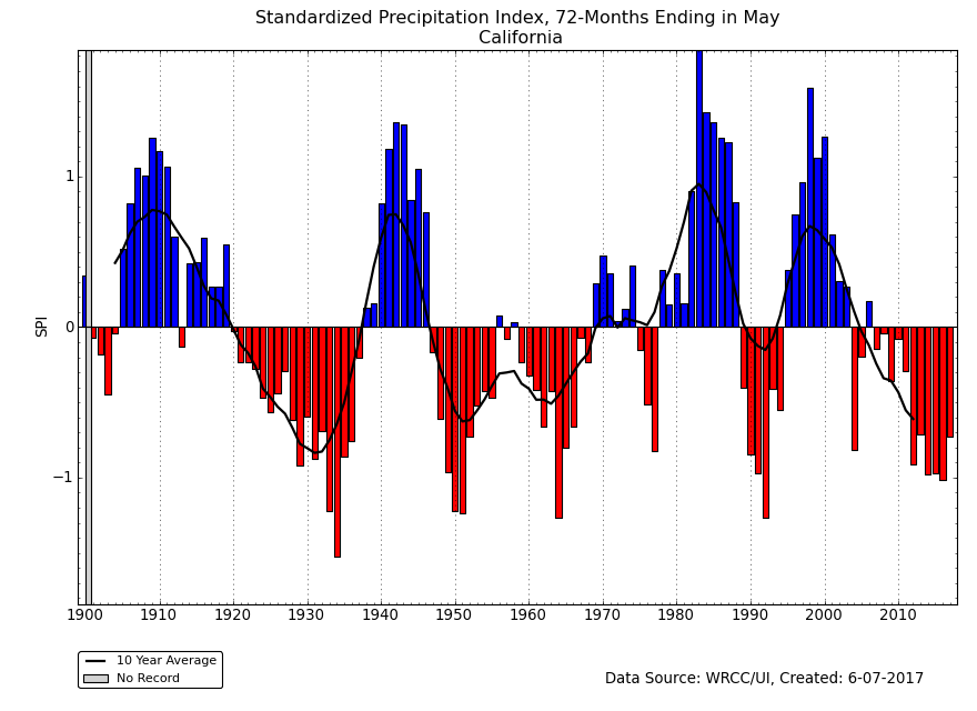 72-month SPI for California, May, 1895-2017